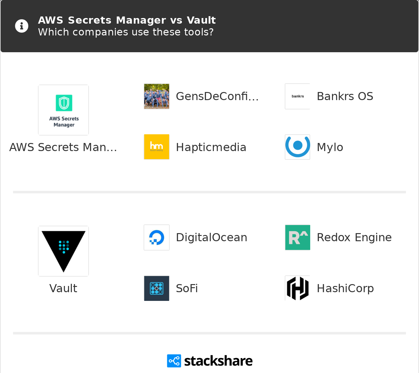 AWS Secrets Manager vs Vault | What are the differences?