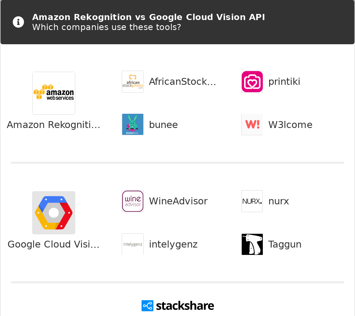 Amazon Rekognition vs Google Cloud Vision API | What are the
