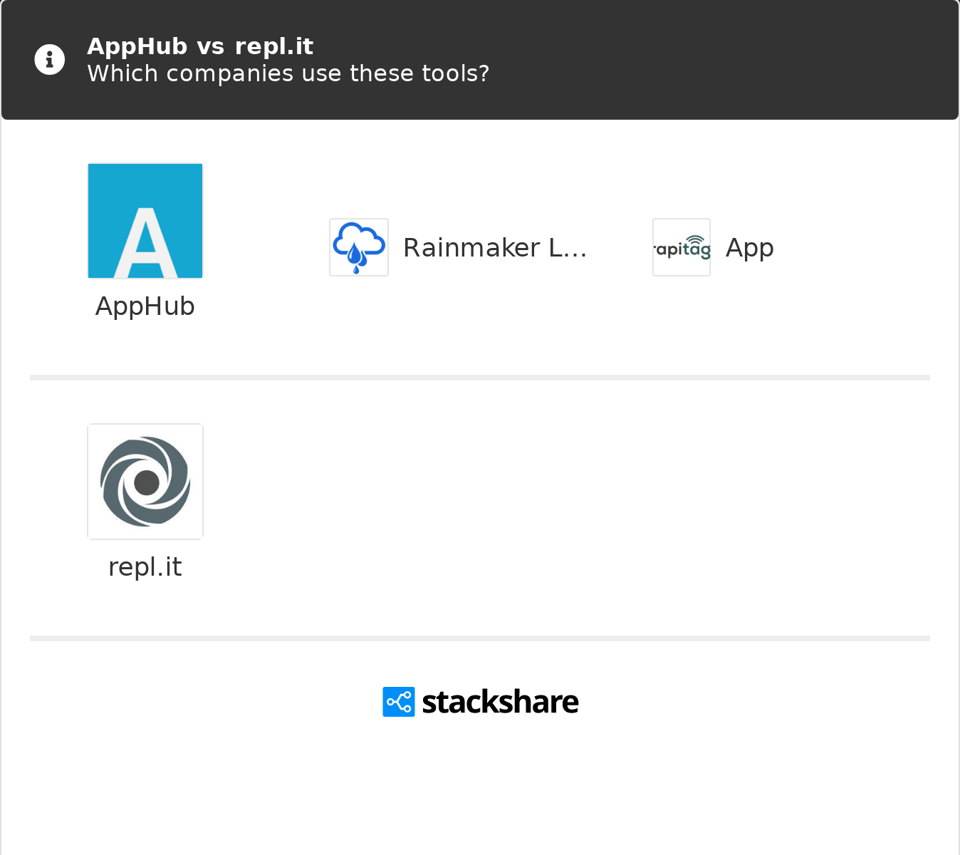 Apphub Vs Repl It What Are The Differences