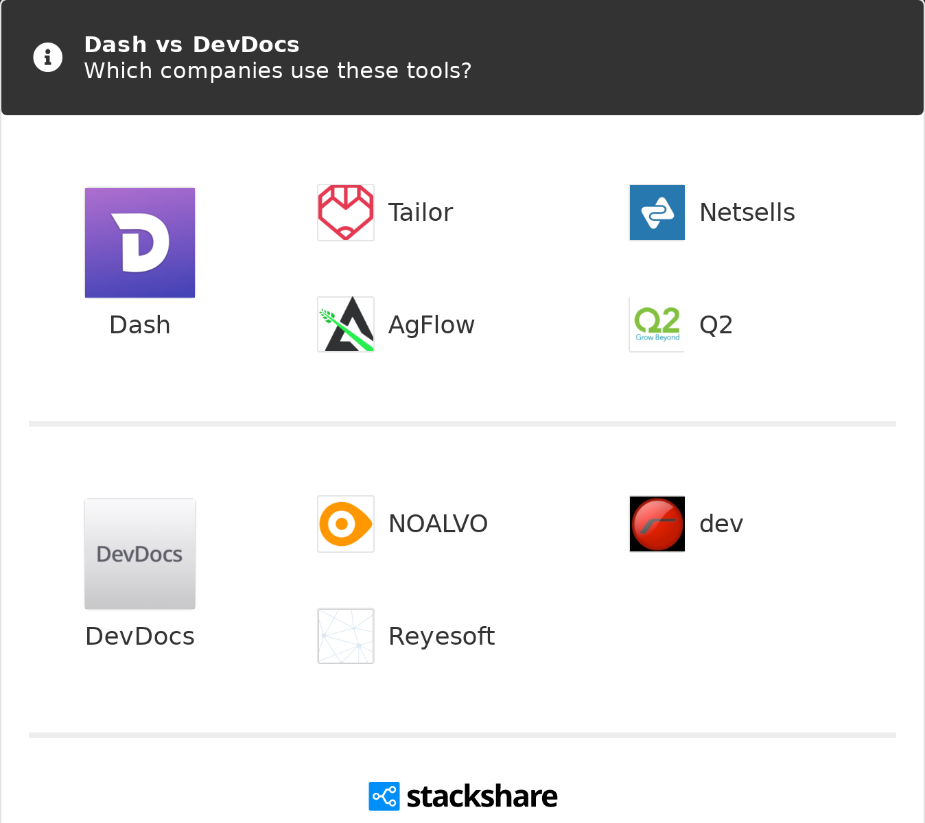 Dash vs DevDocs | What are the differences?