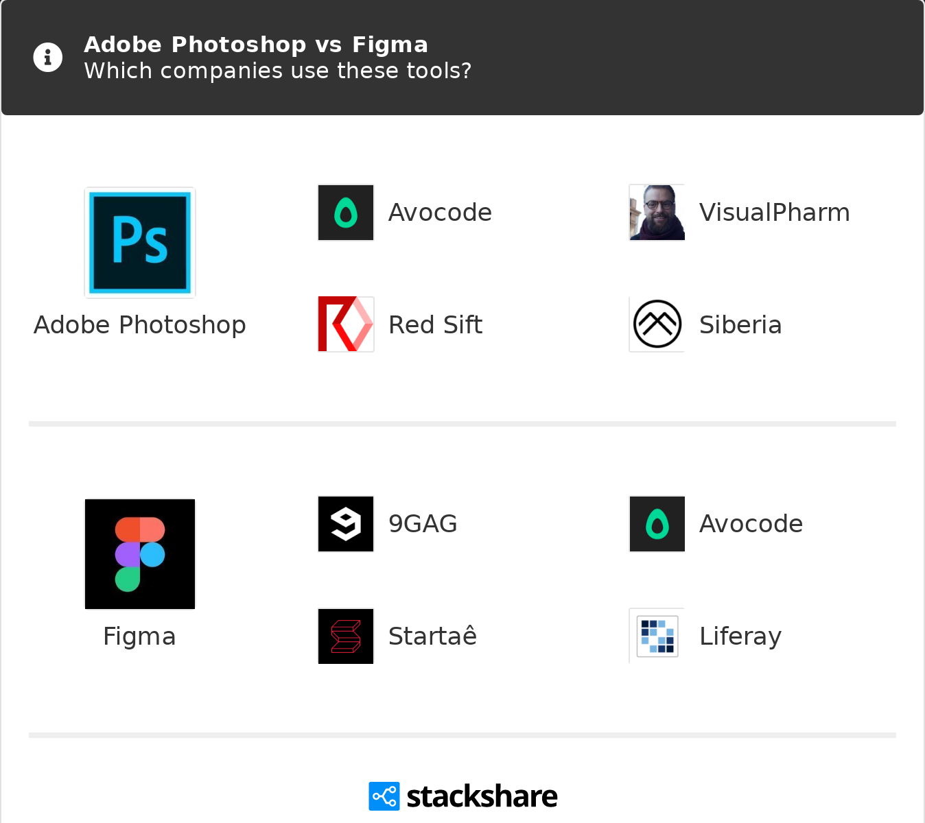 Adobe Photoshop vs Figma | What are the differences?