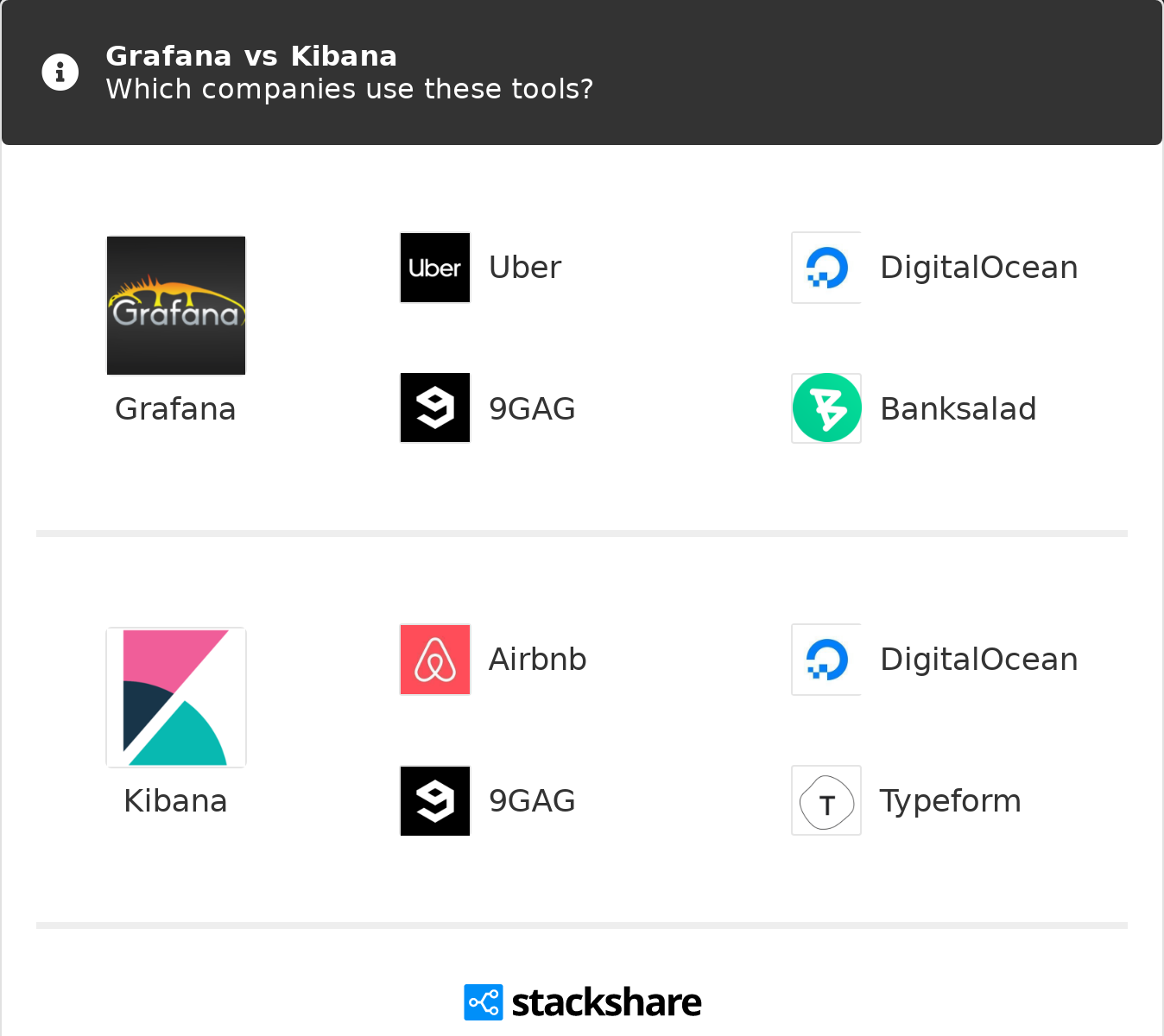 Grafana vs Kibana | What are the differences?