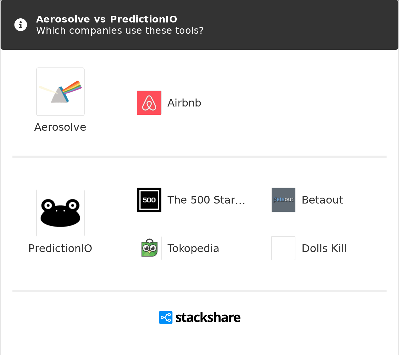 Aerosolve vs PredictionIO | What are the differences?