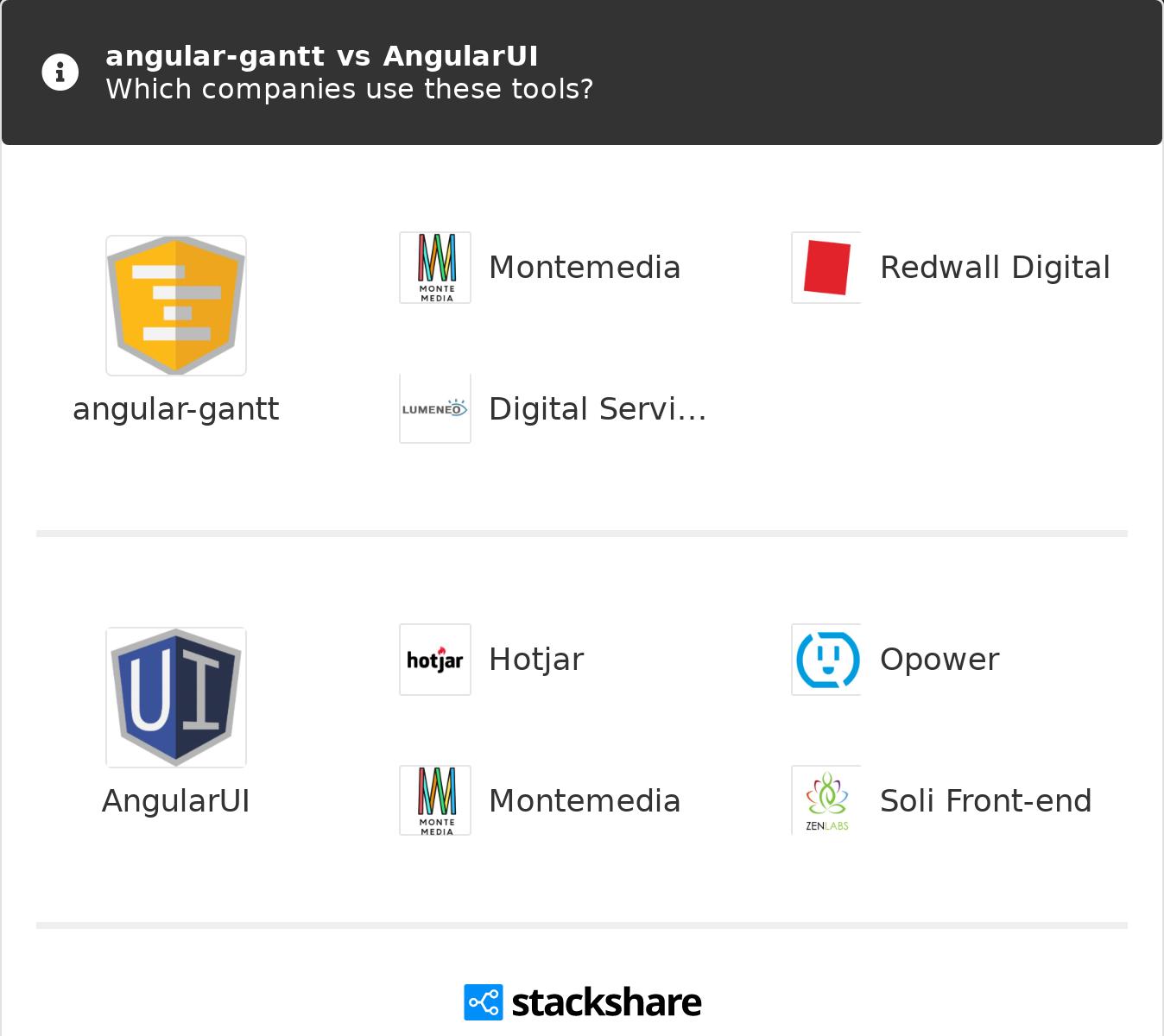 Gantt Chart Canva angular-gantt vs angularui | what are the differences?
