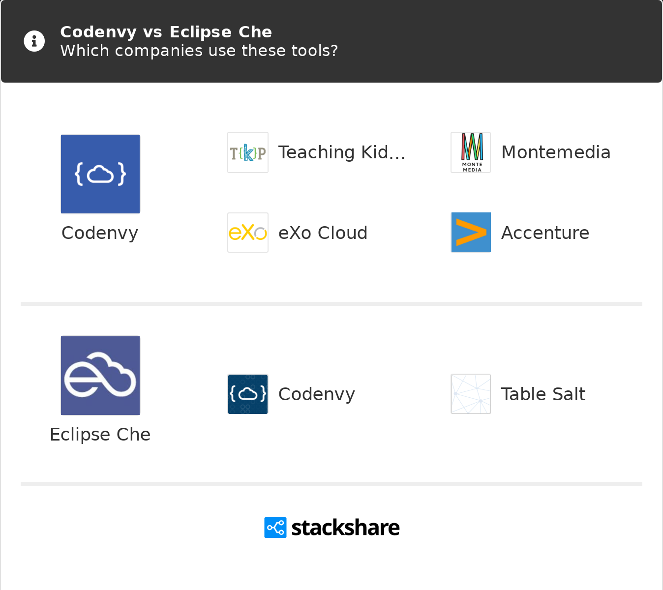 Codenvy vs Eclipse Che | What are the differences?