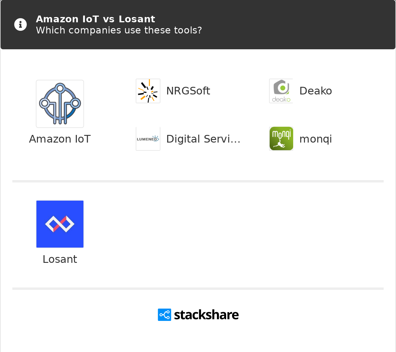 Amazon IoT vs Losant   What are the differences?