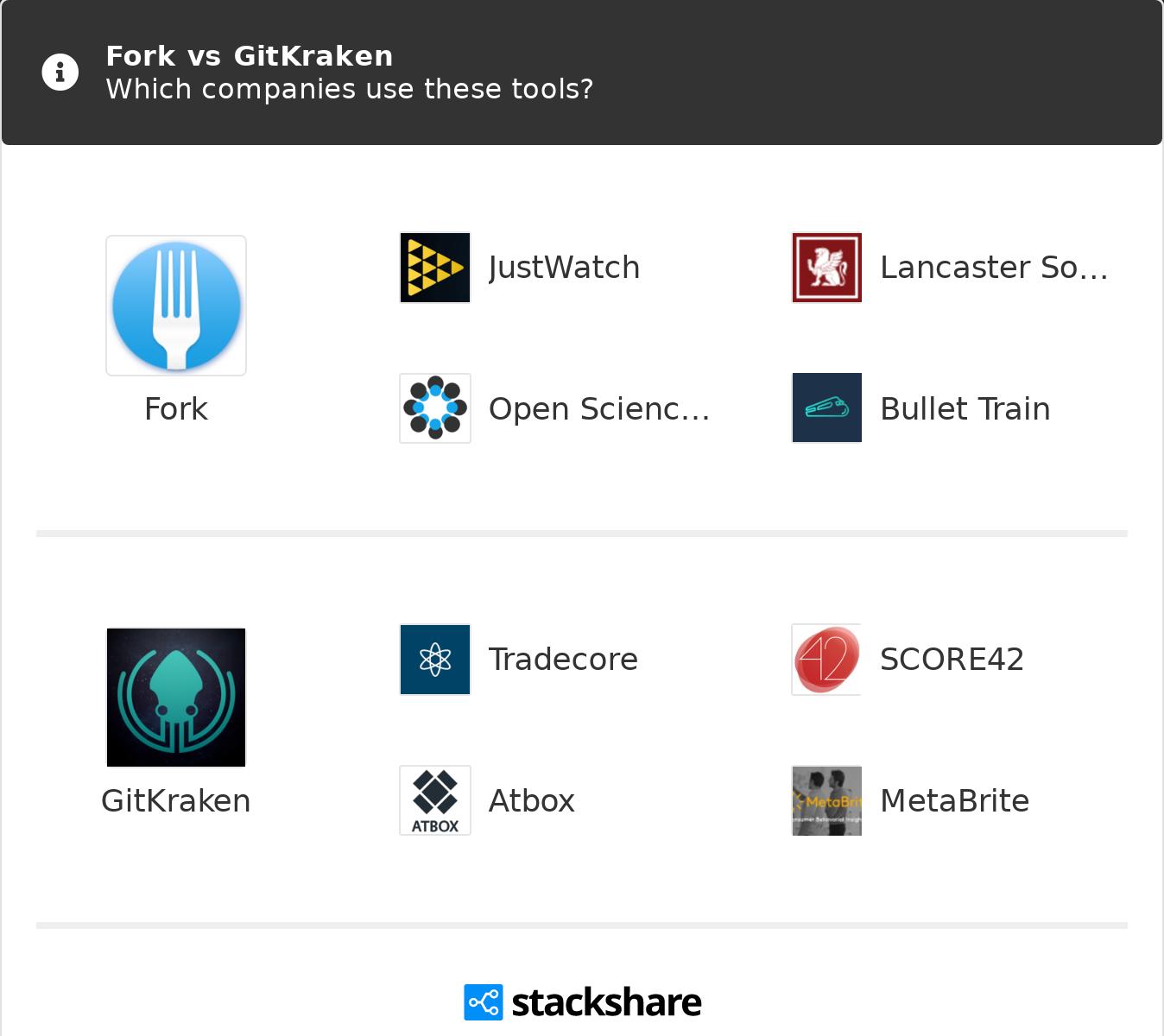 Fork vs GitKraken | What are the differences?