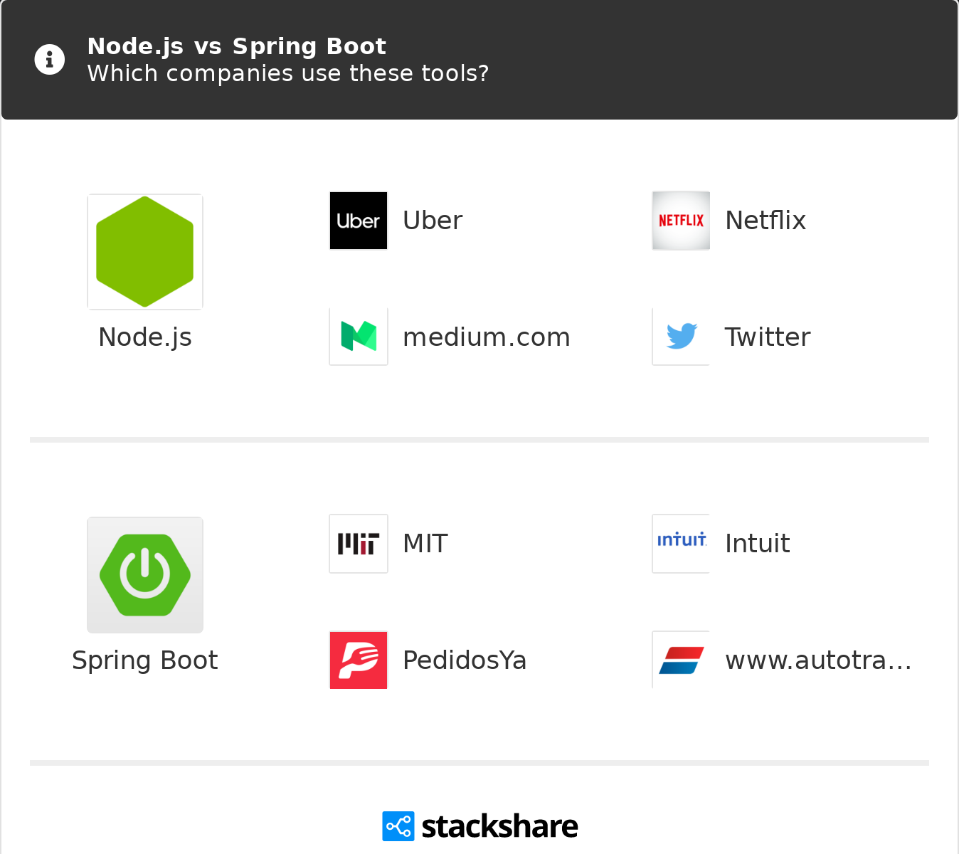 Node Js Vs Spring Boot What Are The Differences