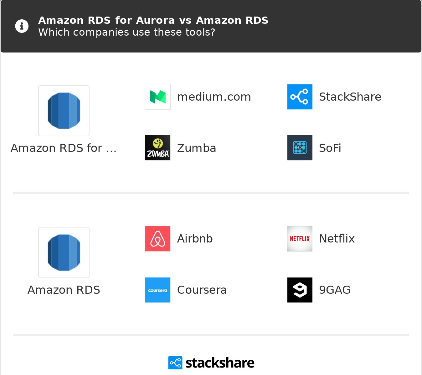 Amazon RDS for Aurora vs Amazon RDS | What are the differences?