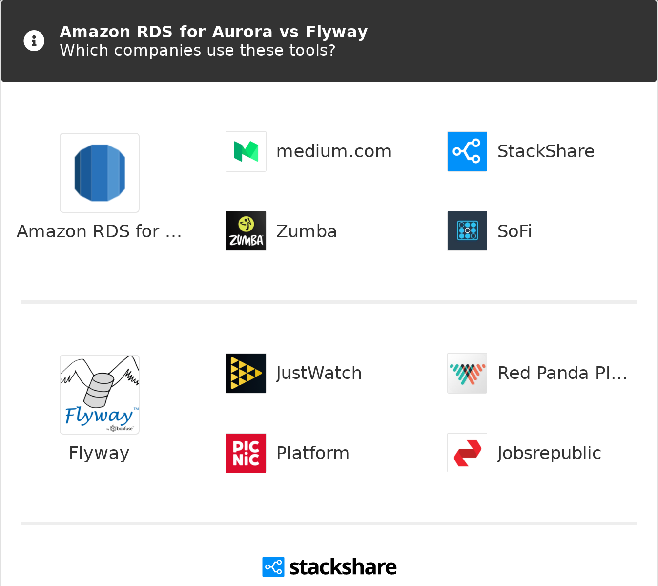 Amazon RDS for Aurora vs Flyway | What are the differences?