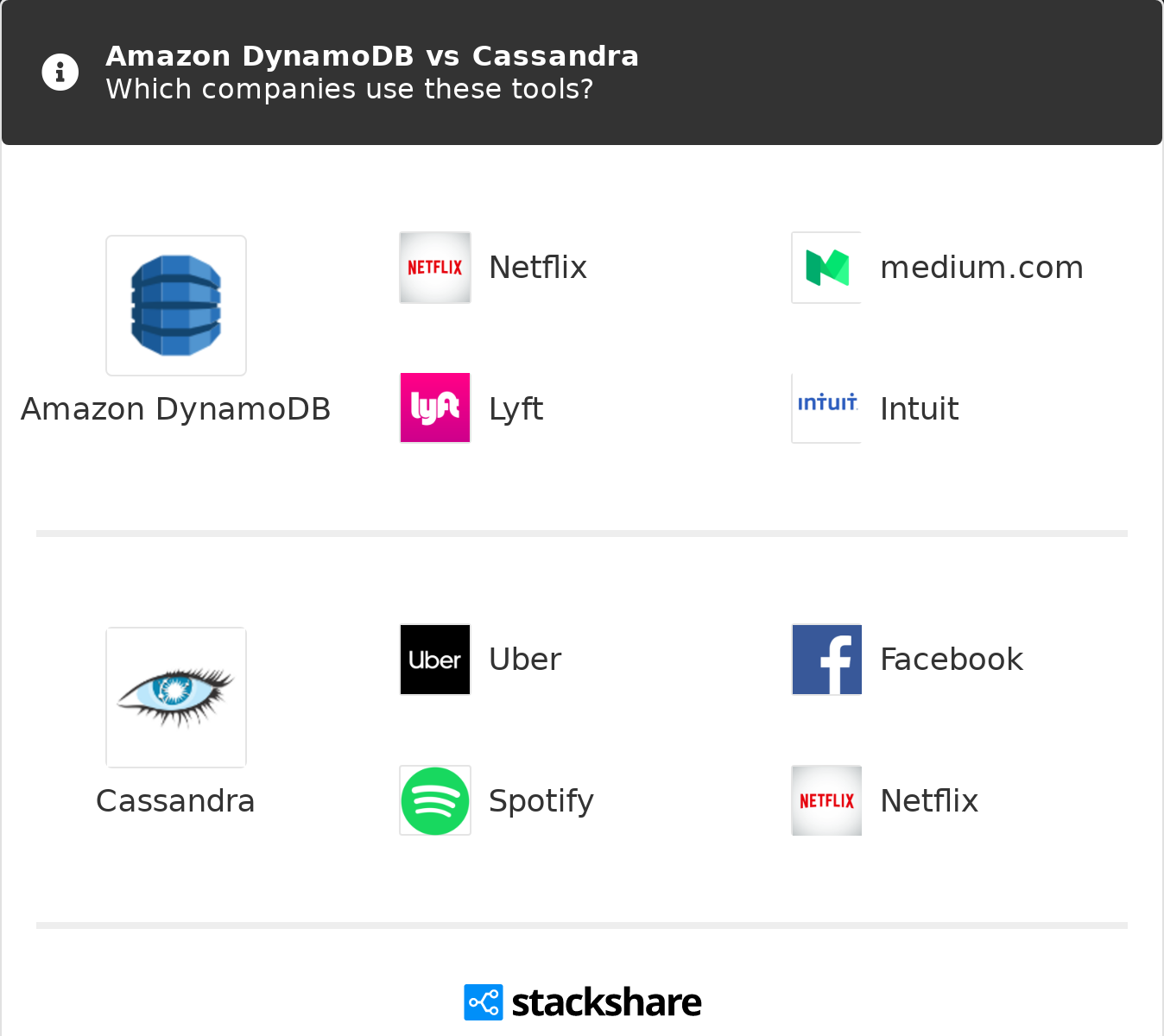 Amazon DynamoDB vs Cassandra | What are the differences?