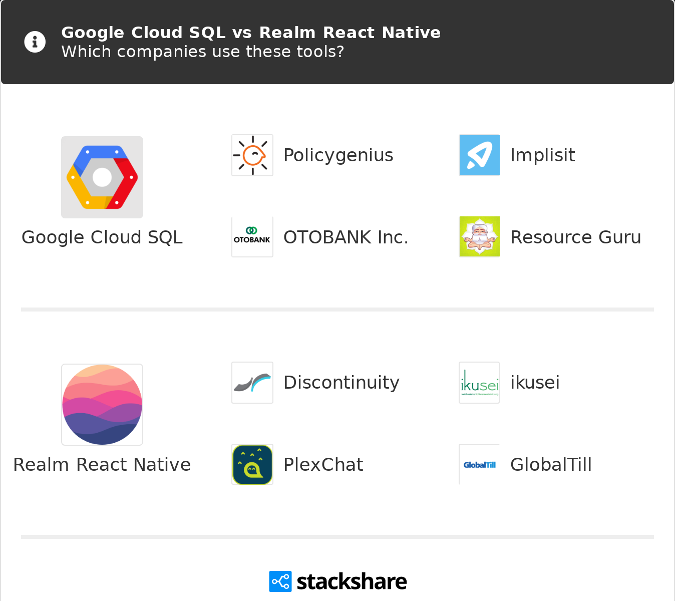 Google Cloud SQL vs Realm React Native | What are the