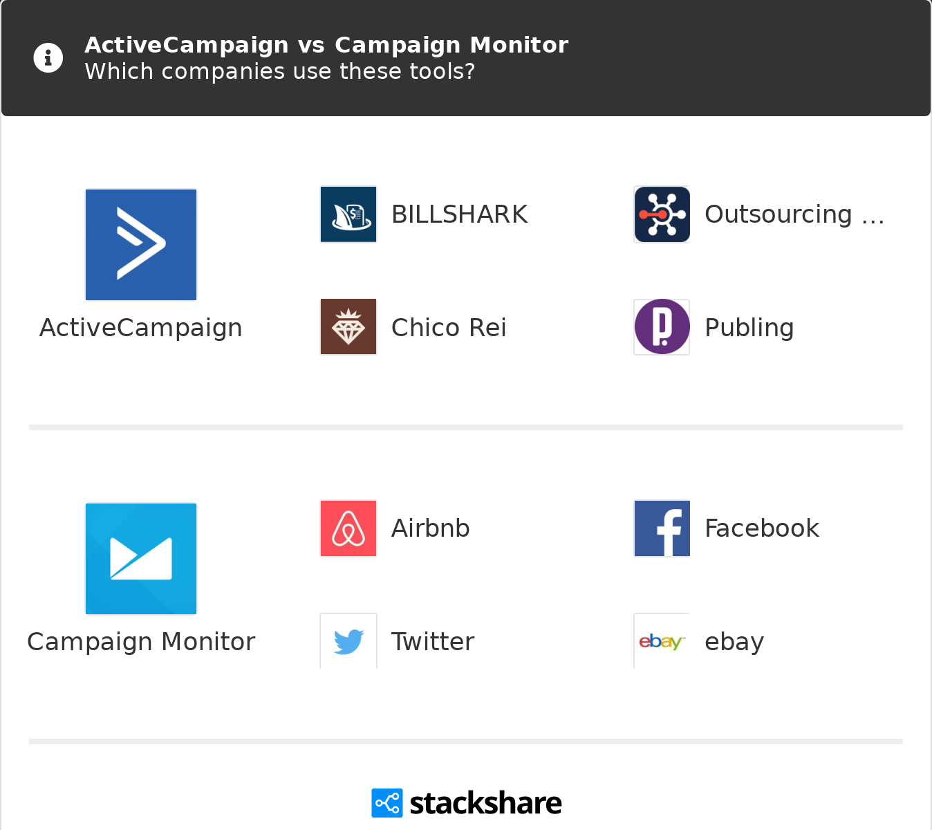 Get This Report on Constant Contact Vs Activecampaign