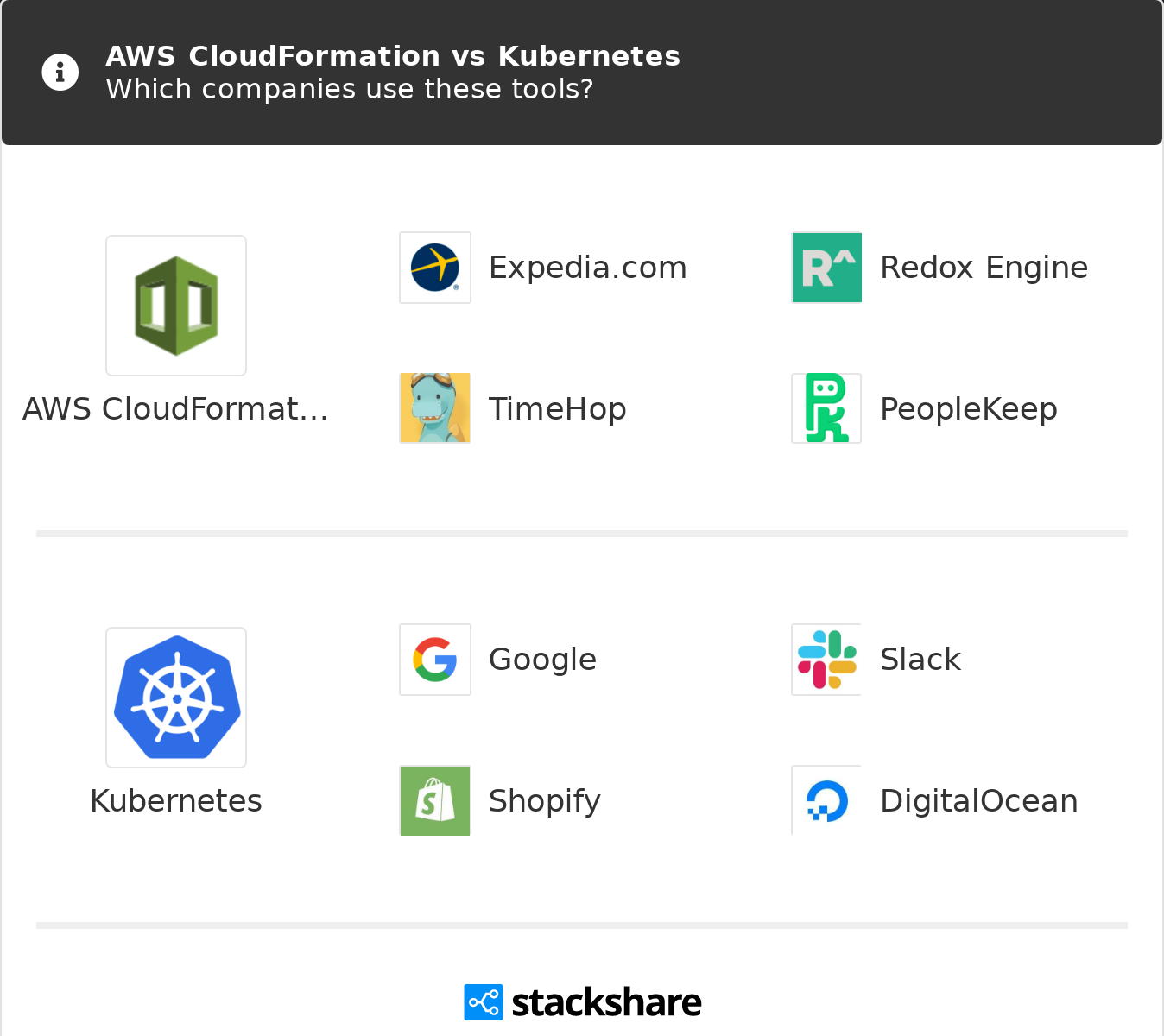 AWS CloudFormation vs Kubernetes | What are the differences?