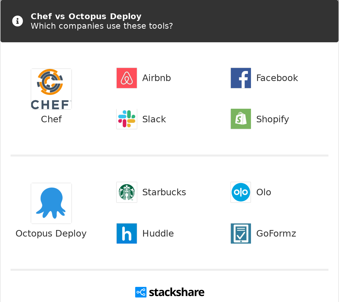 Chef vs Octopus Deploy | What are the differences?