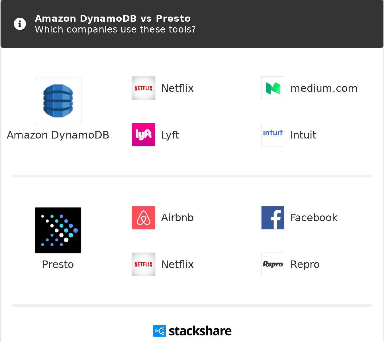 Amazon DynamoDB vs Presto | What are the differences?