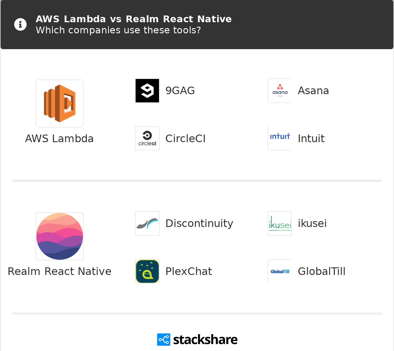 AWS Lambda vs Realm React Native   What are the differences?