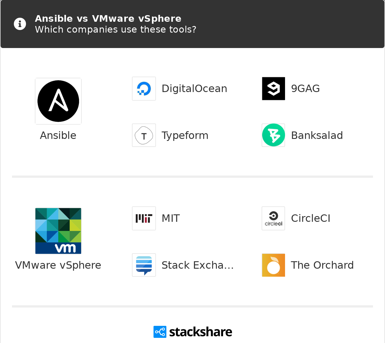 Ansible vs VMware vSphere | What are the differences?
