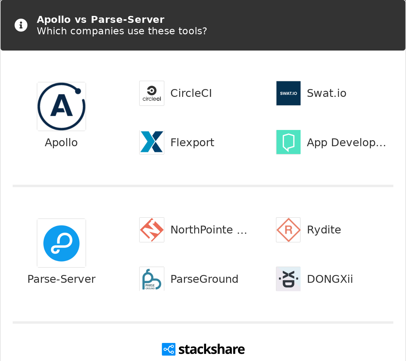 Apollo vs Parse-Server | What are the differences?