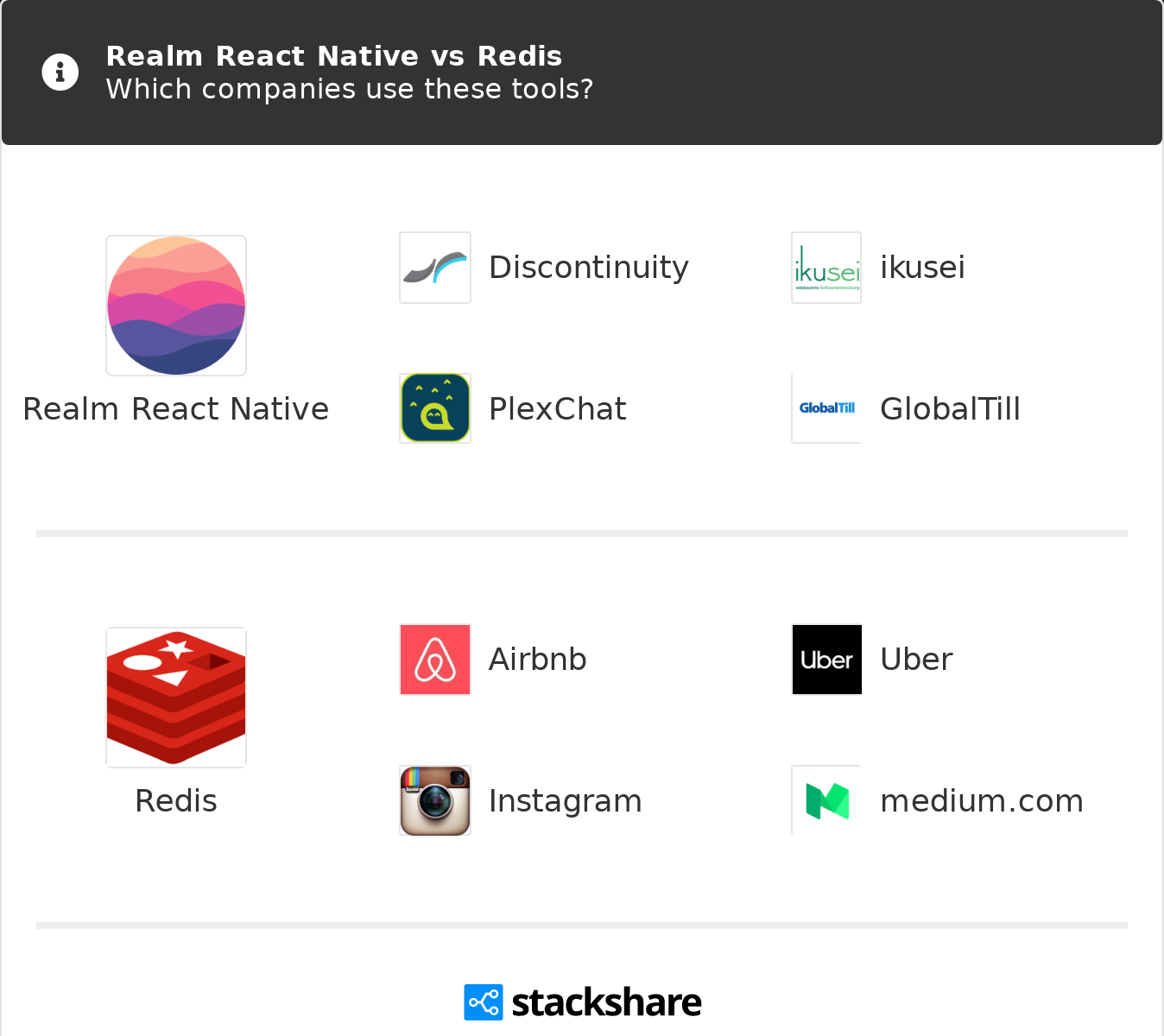 Realm React Native vs Redis | What are the differences?