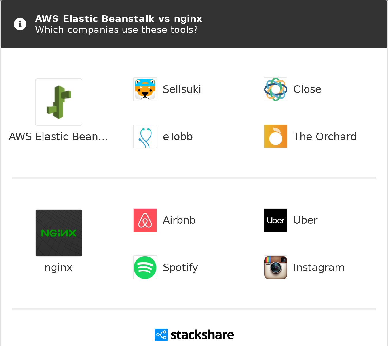 AWS Elastic Beanstalk vs nginx | What are the differences?