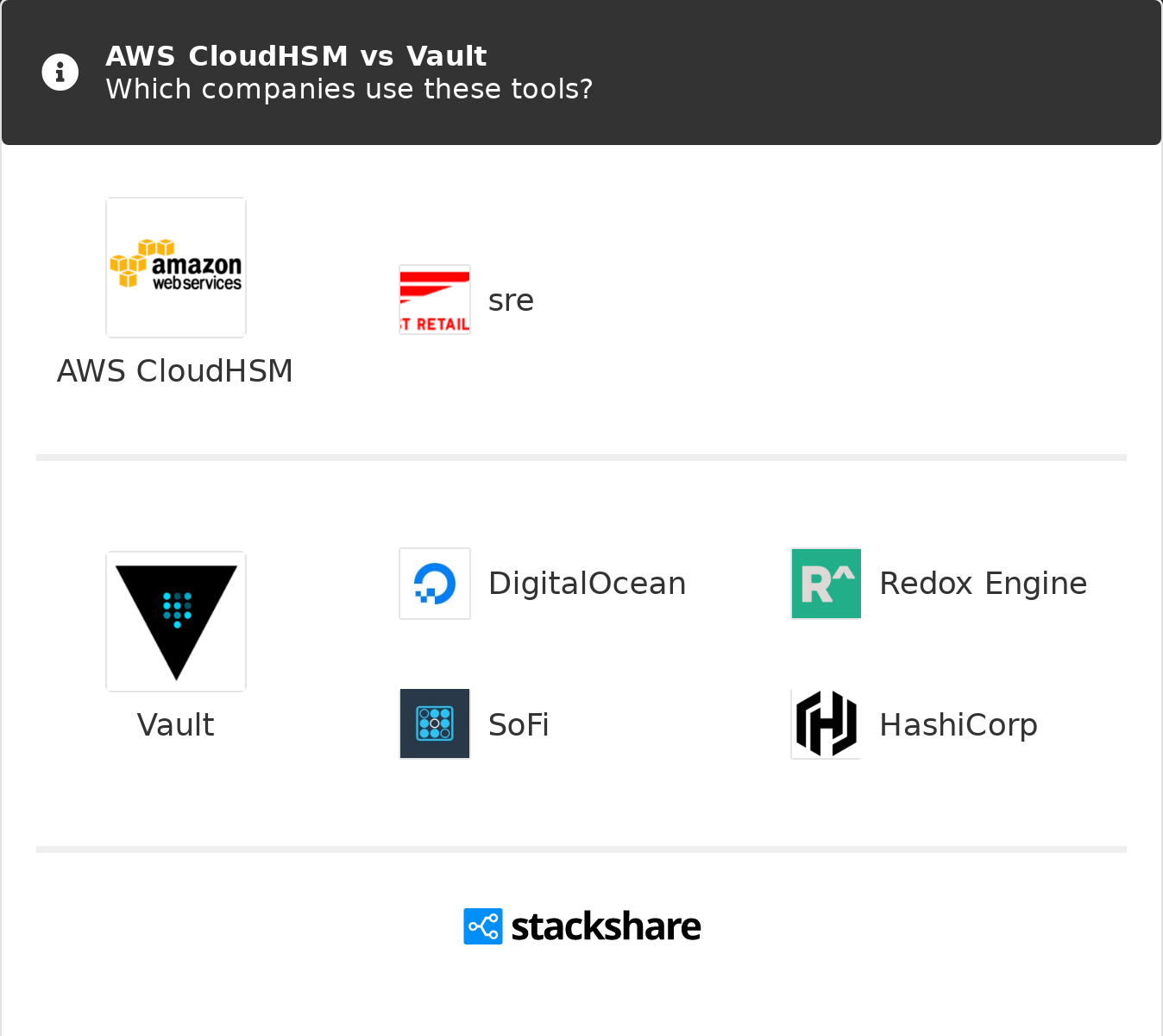 AWS CloudHSM vs Vault | What are the differences?