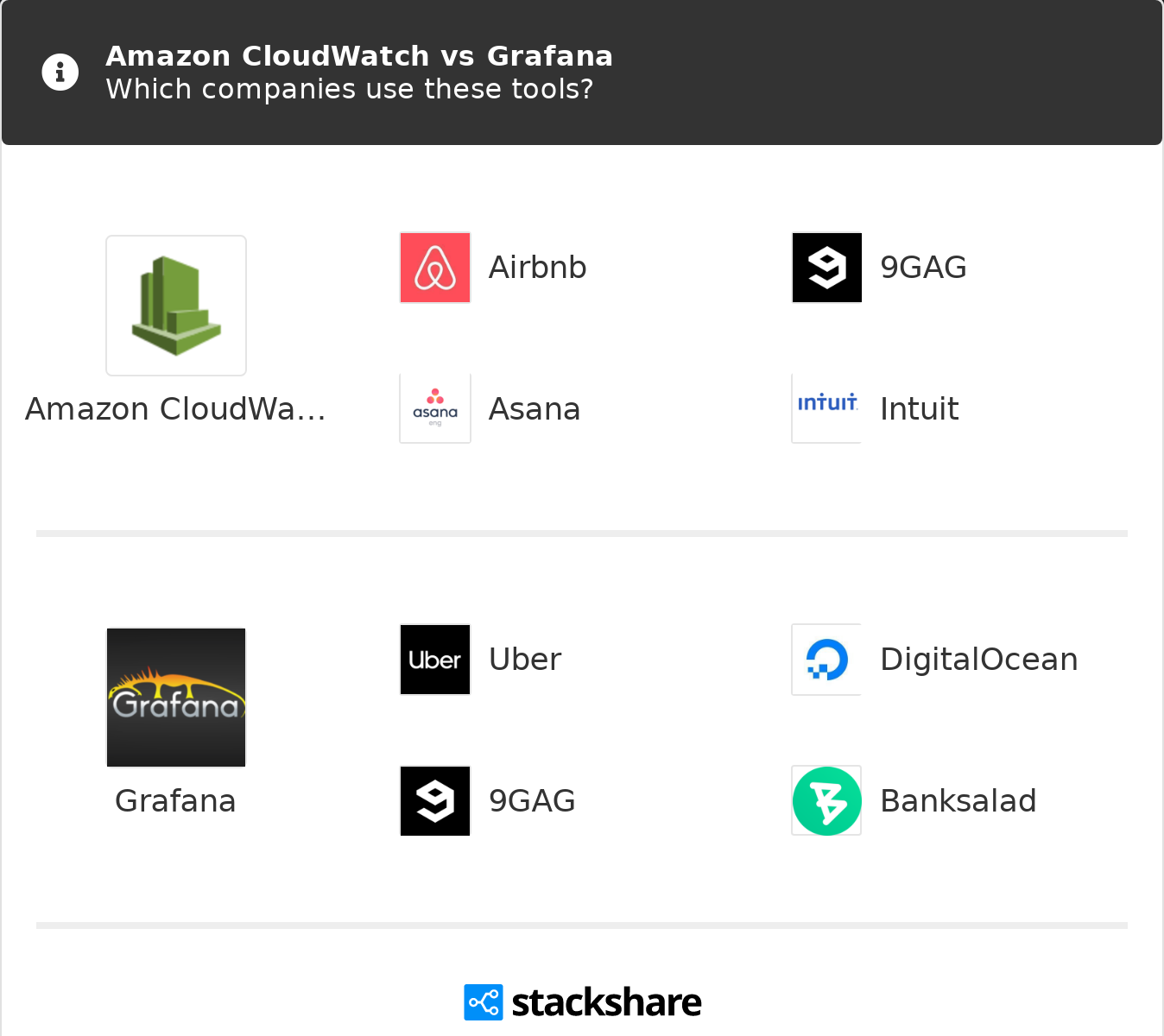Amazon CloudWatch vs Grafana | What are the differences?