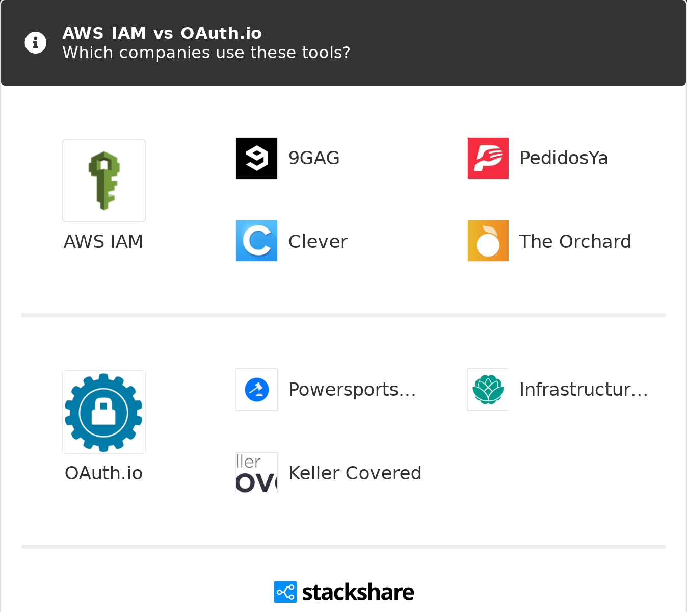 AWS IAM vs OAuth io | What are the differences?