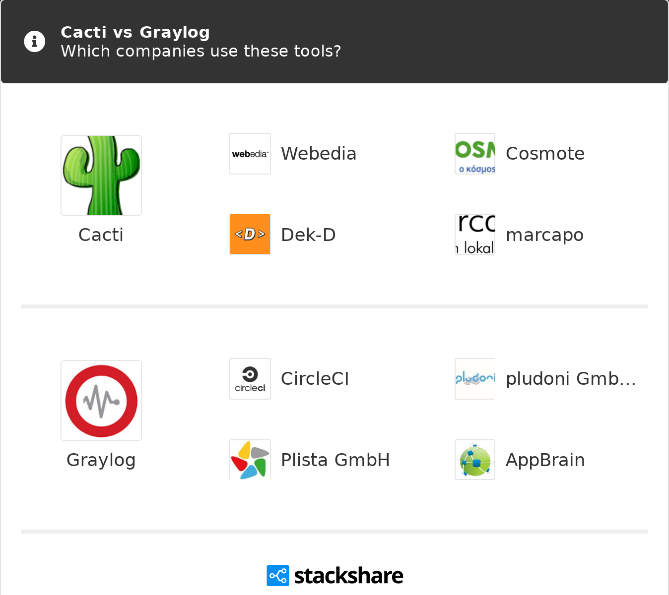 Cacti vs Graylog | What are the differences?