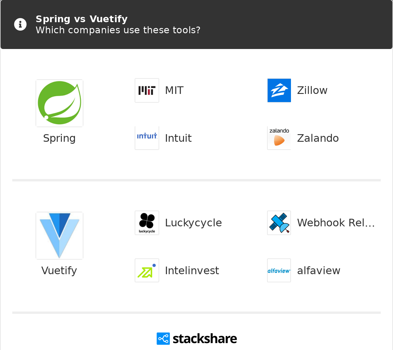 Spring vs Vuetify | What are the differences?