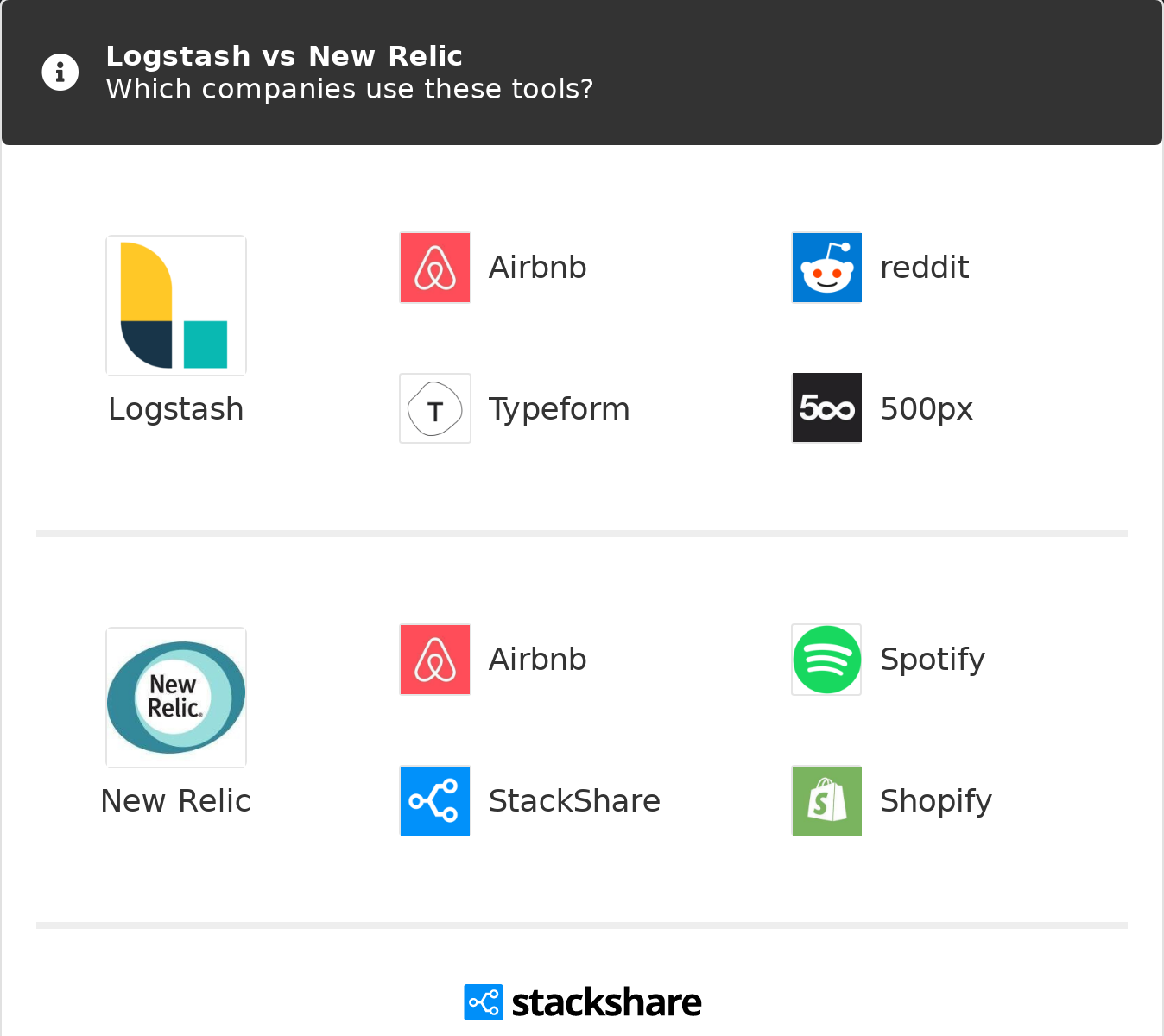 Logstash vs New Relic   What are the differences?