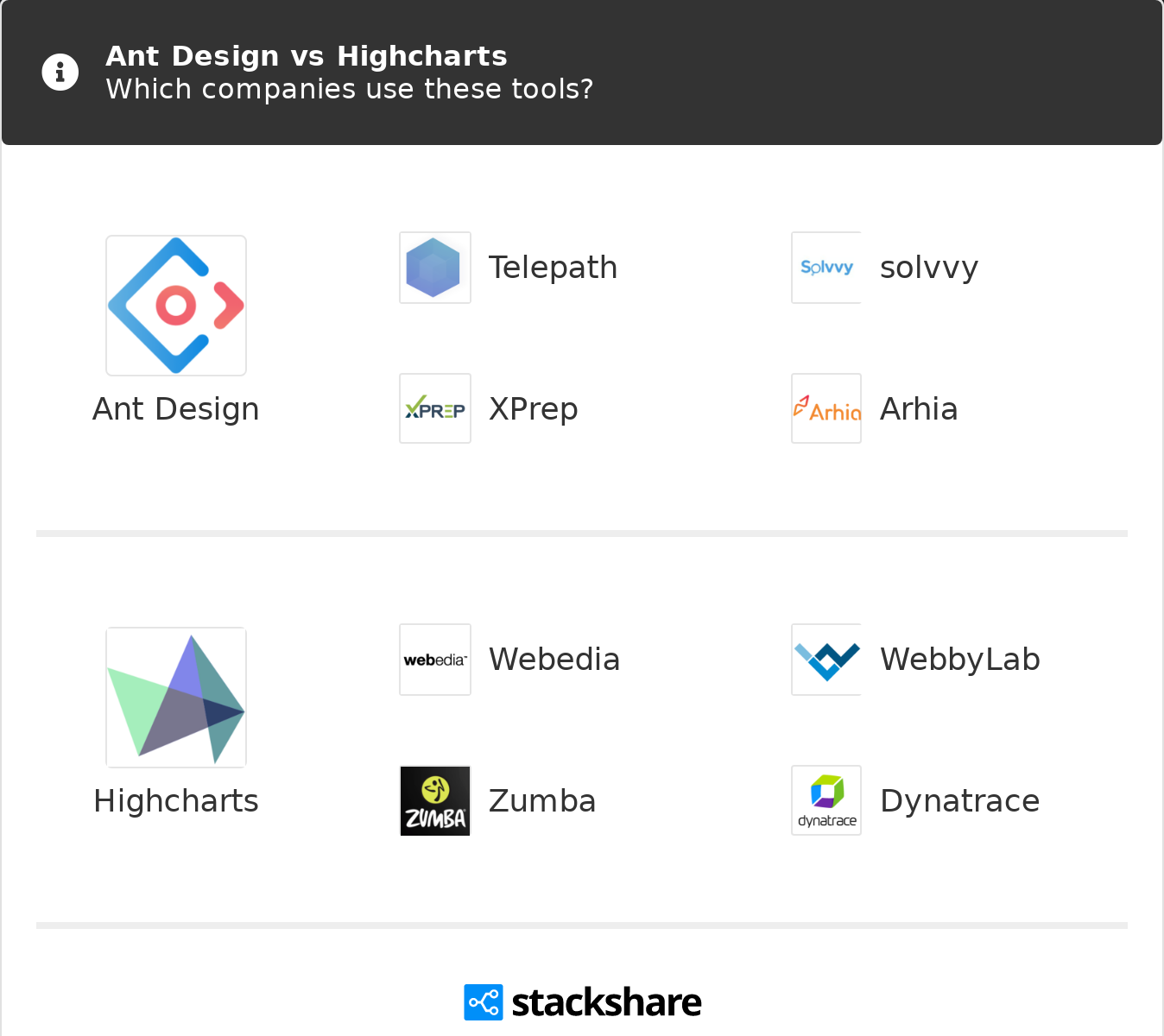 Ant Design vs Highcharts | What are the differences?