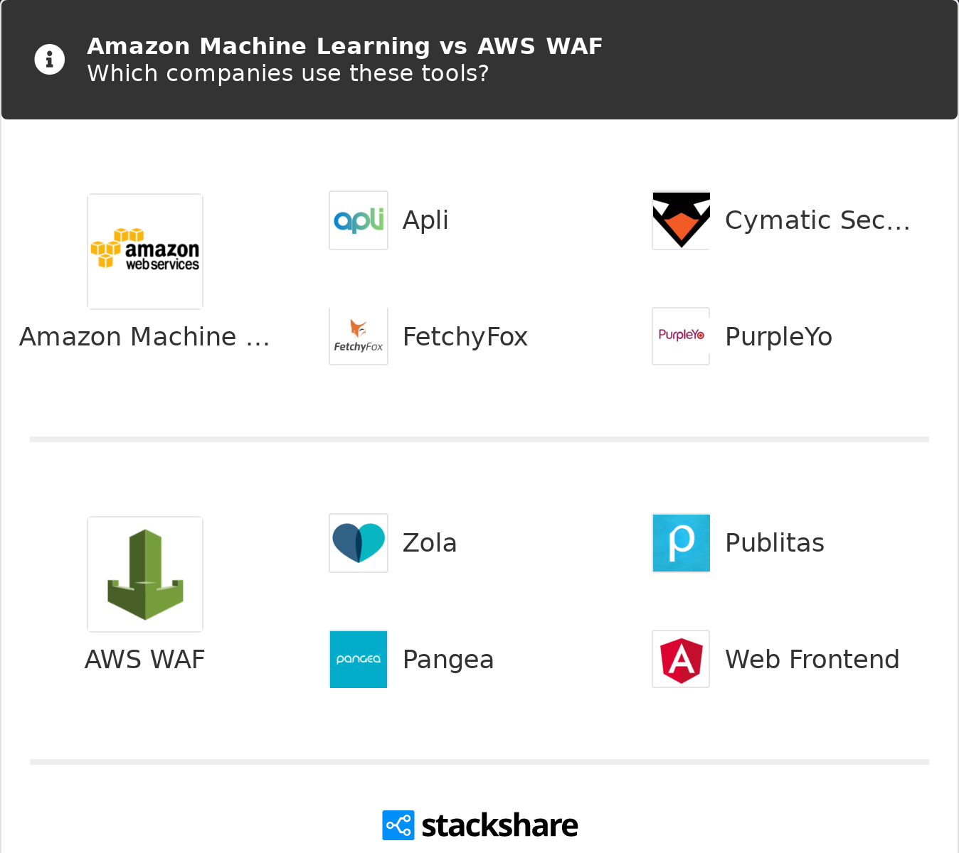 Amazon Machine Learning Vs Aws Waf What Are The Differences