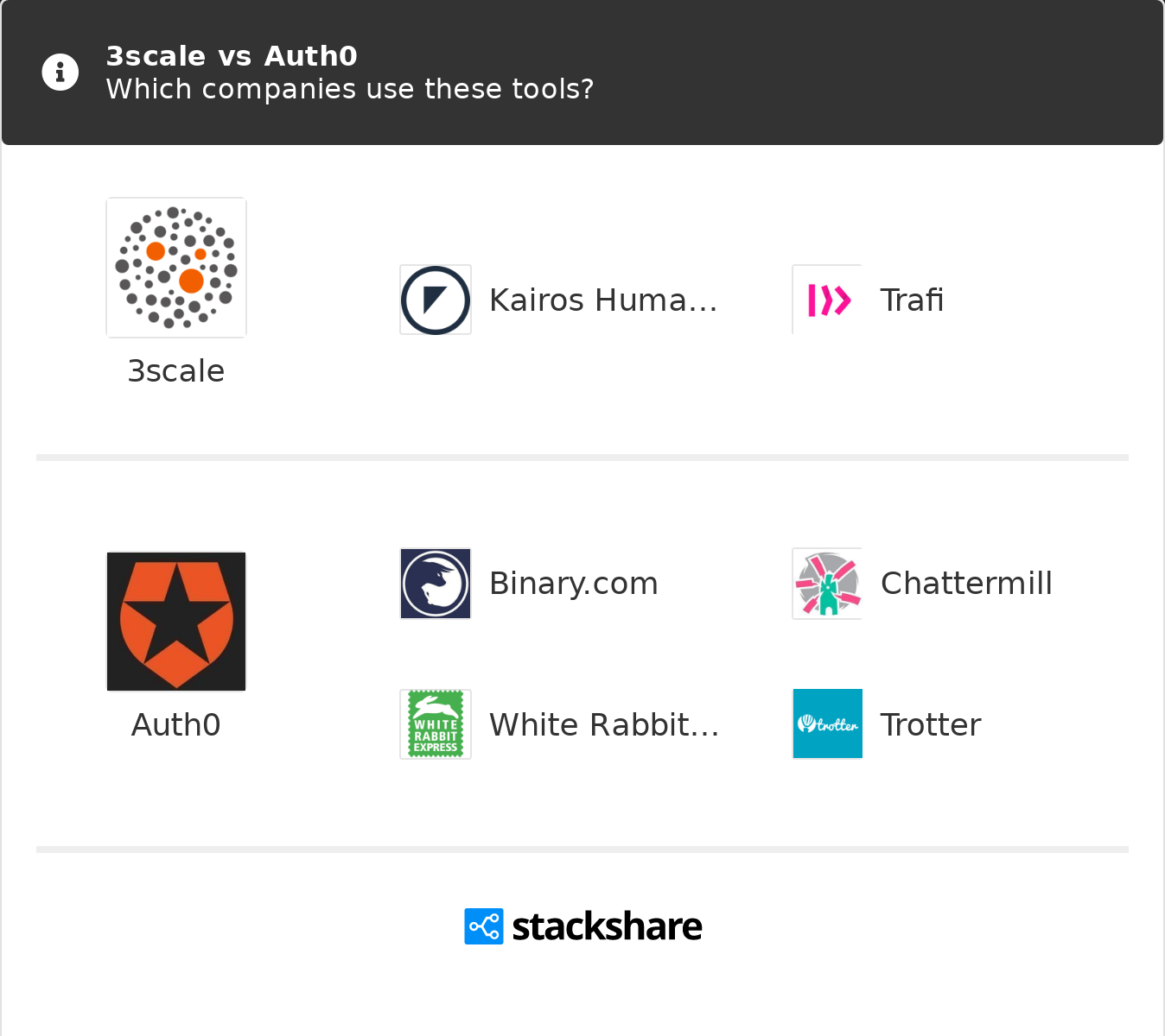 3scale vs Auth0 | What are the differences?