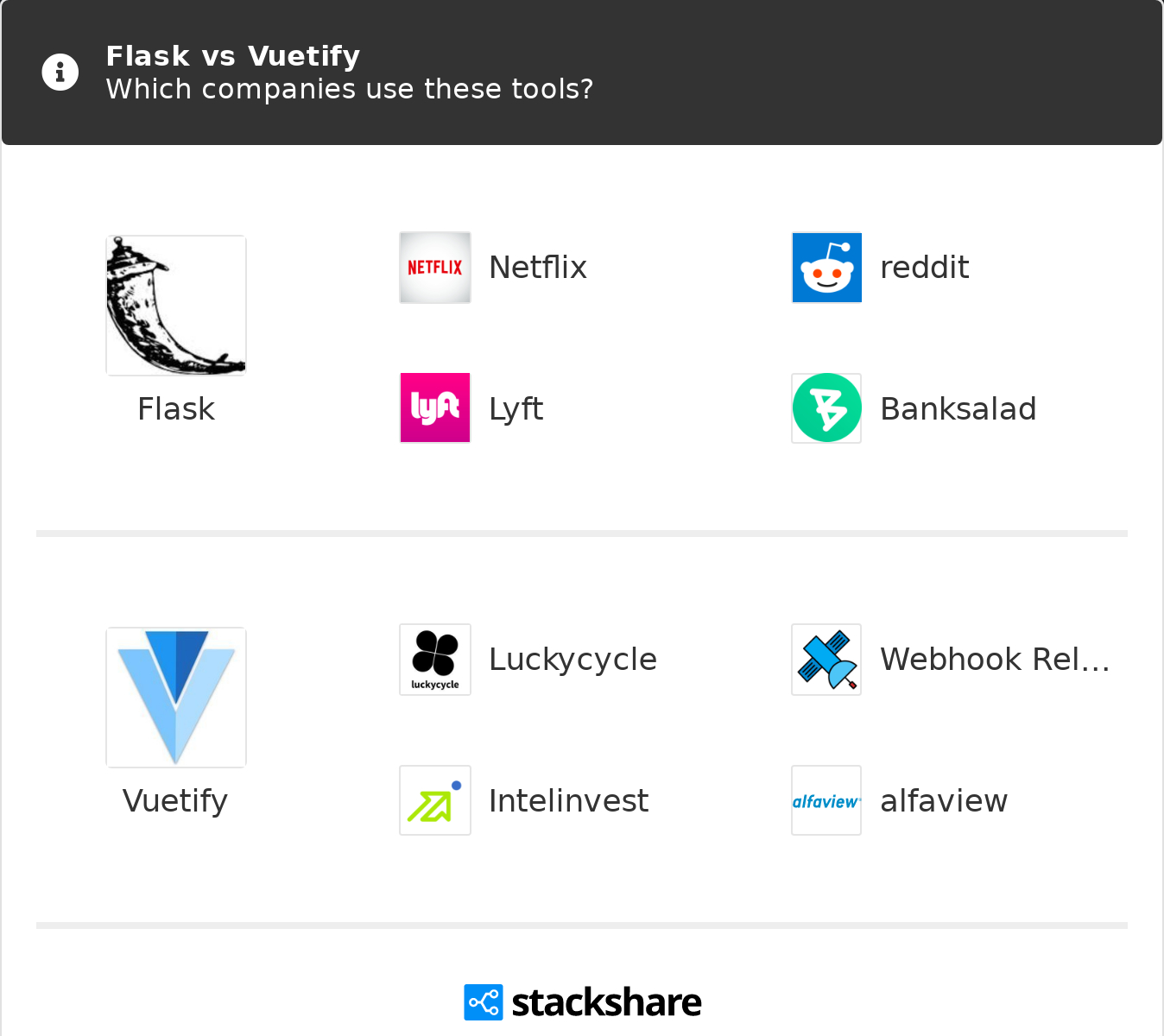 Flask vs Vuetify | What are the differences?