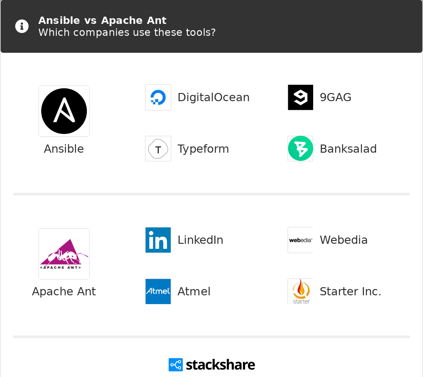 Ansible vs Apache Ant | What are the differences?
