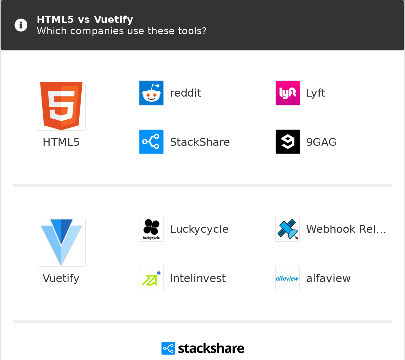 HTML5 vs Vuetify | What are the differences?