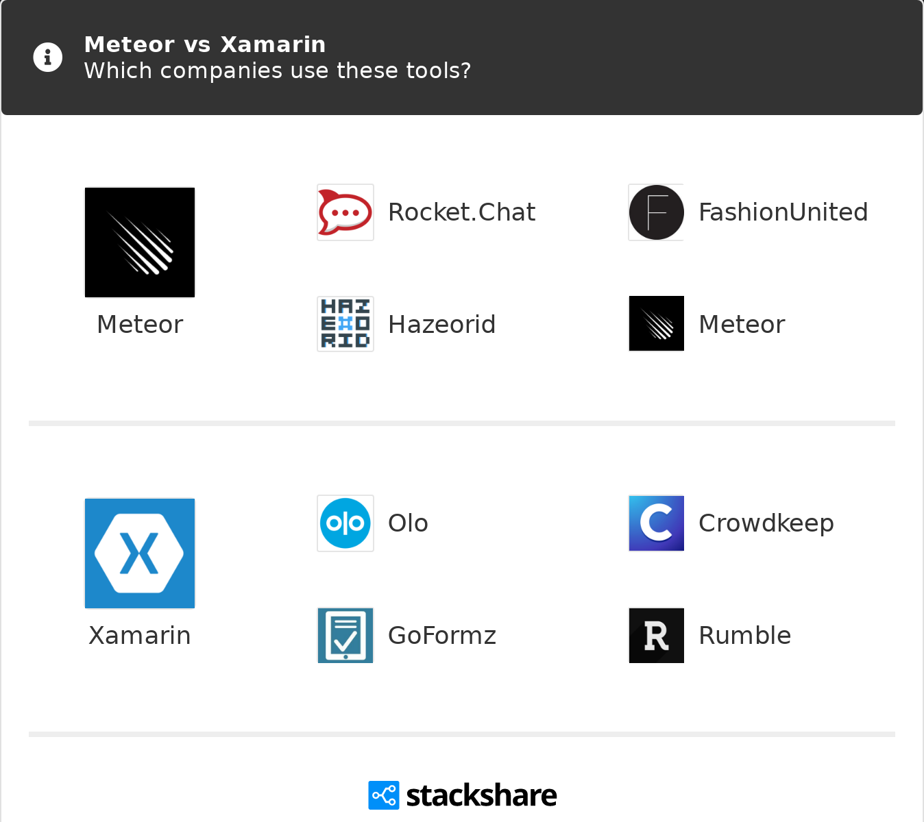 Meteor vs Xamarin   What are the differences?