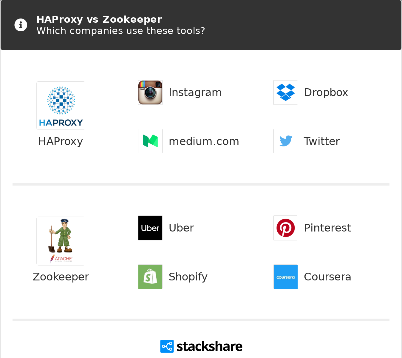 HAProxy vs Zookeeper   What are the differences?
