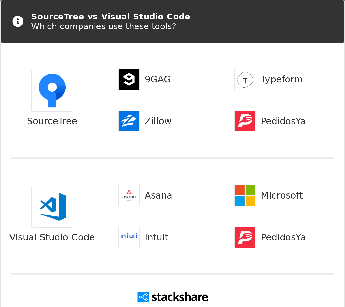 SourceTree vs Visual Studio Code | What are the differences?