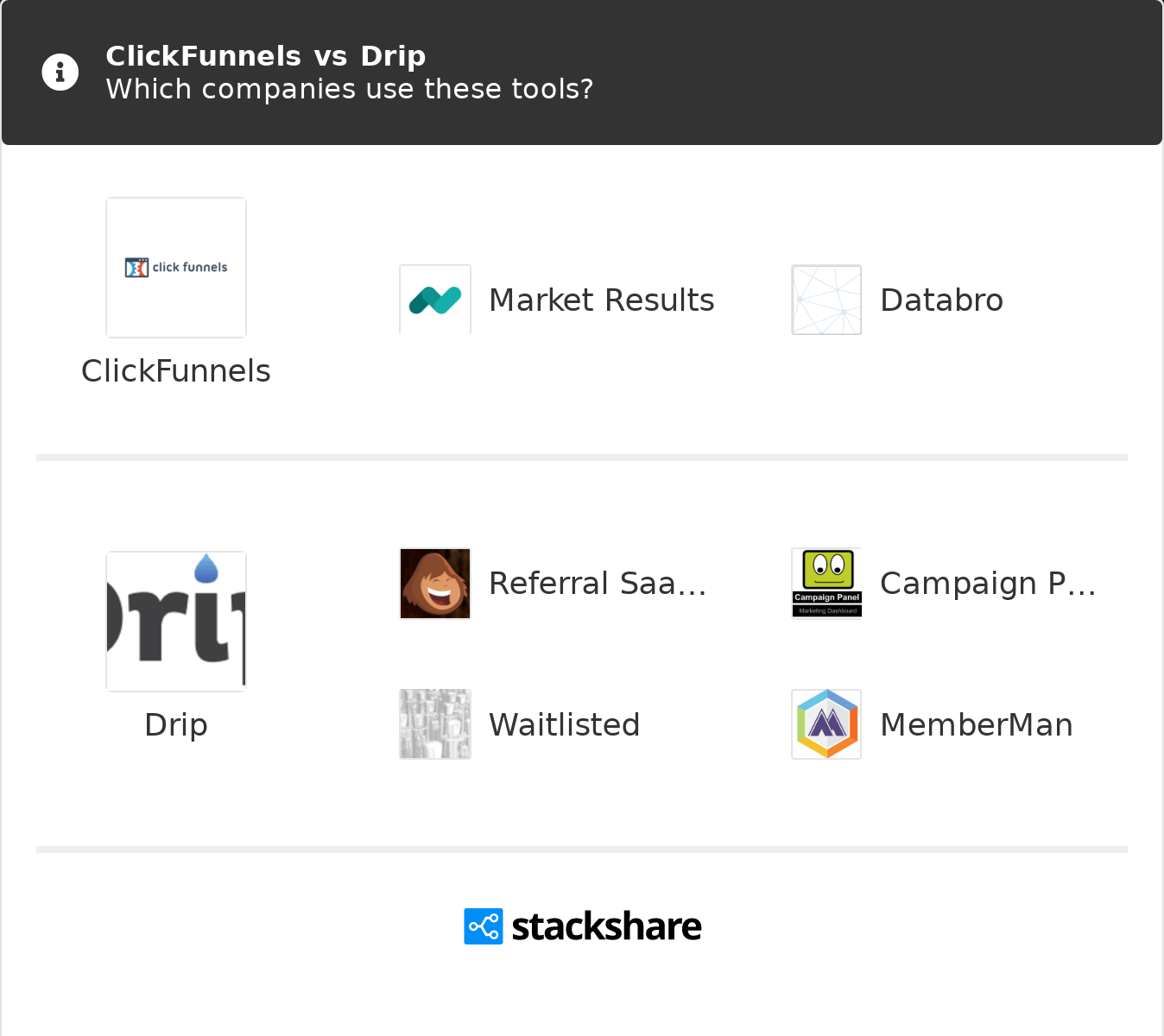 Not known Incorrect Statements About Clickfunnels Vs Convertkit