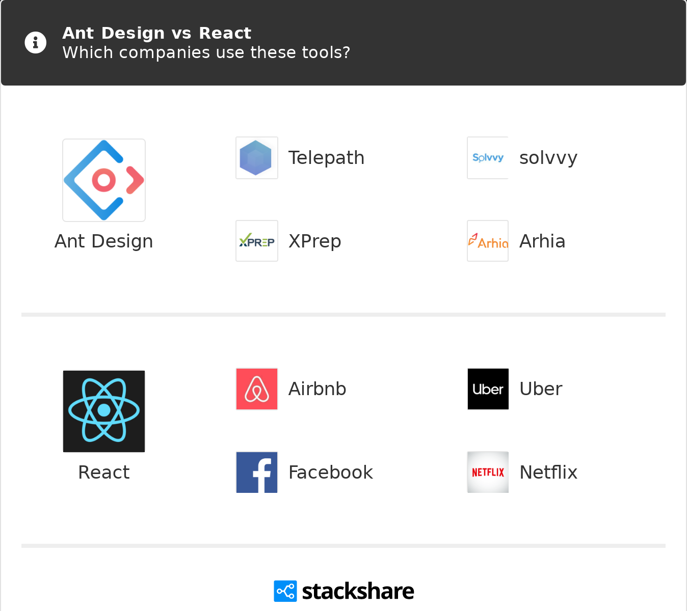 Ant Design vs React | What are the differences?