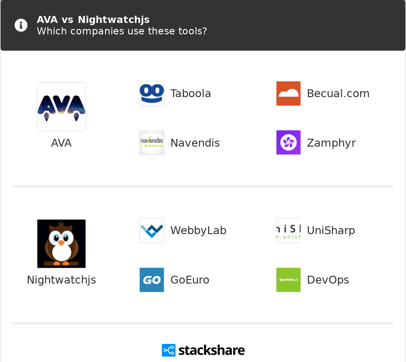 AVA vs Nightwatchjs | What are the differences?
