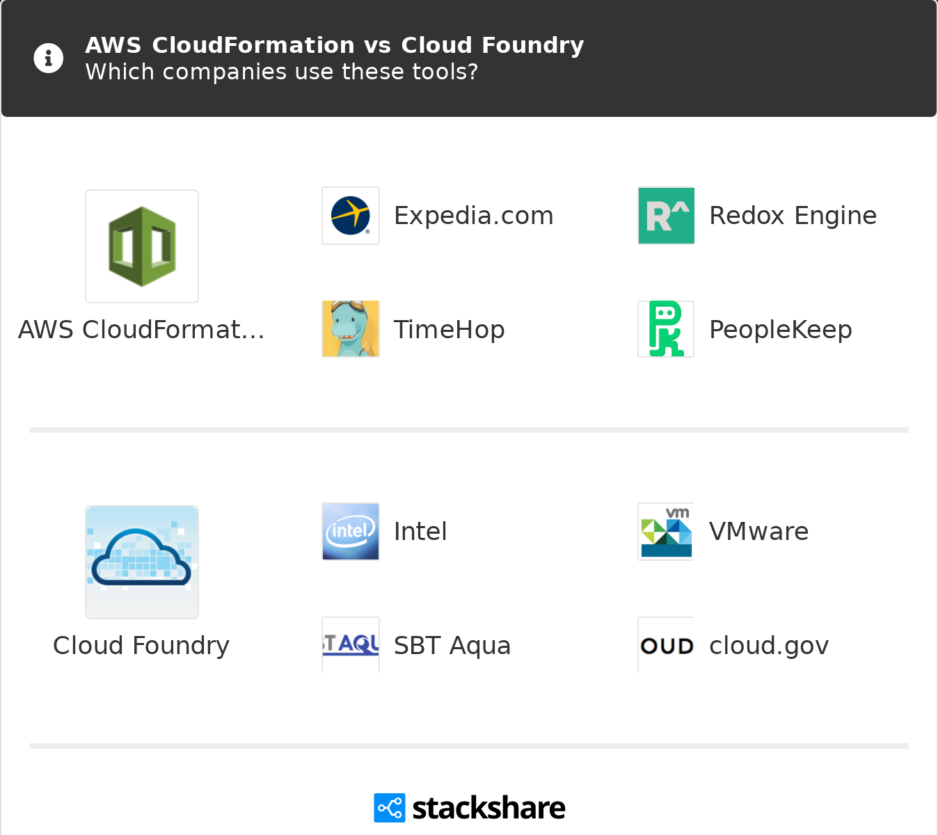 AWS CloudFormation vs Cloud Foundry | What are the differences?