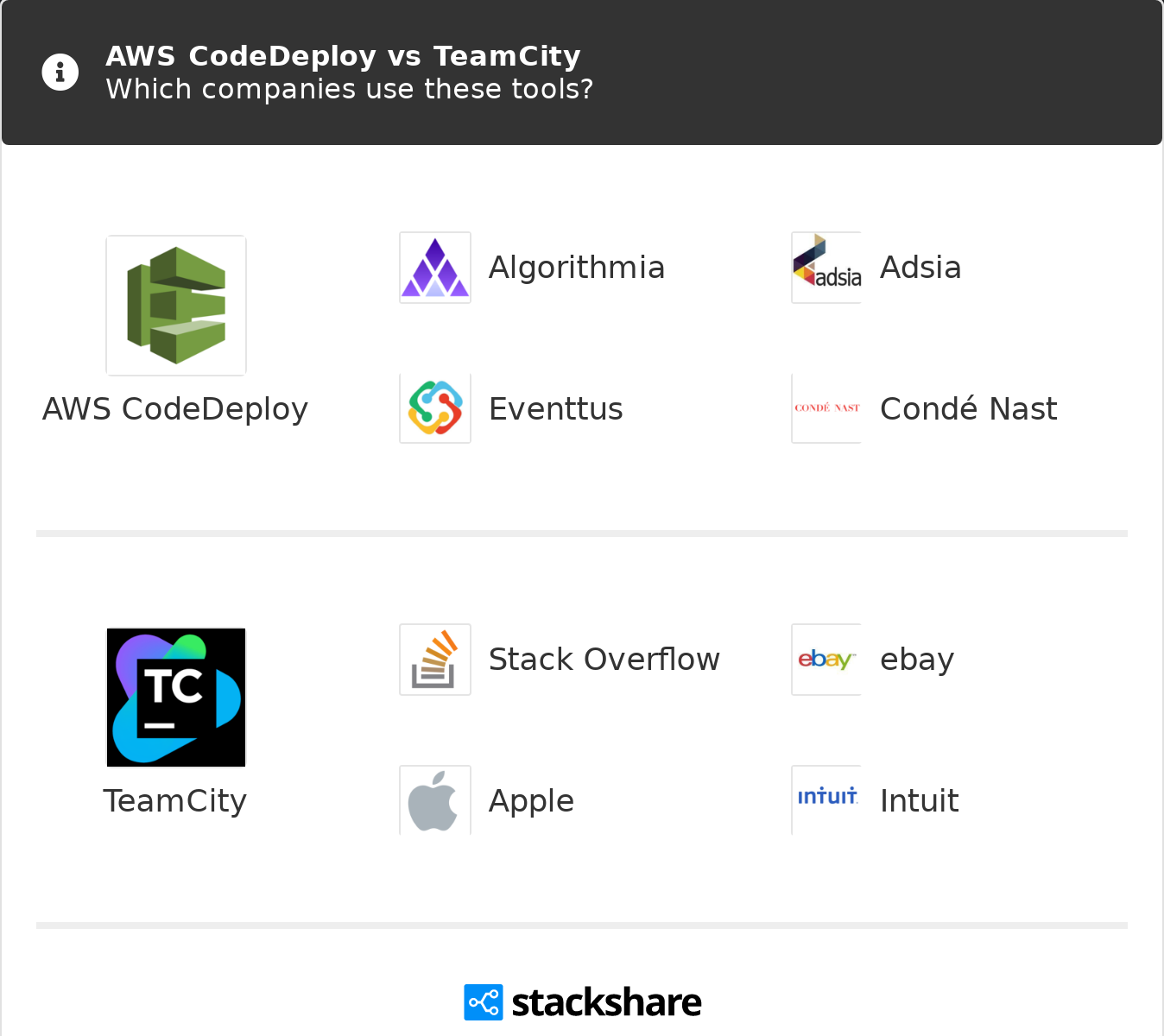 AWS CodeDeploy vs TeamCity | What are the differences?
