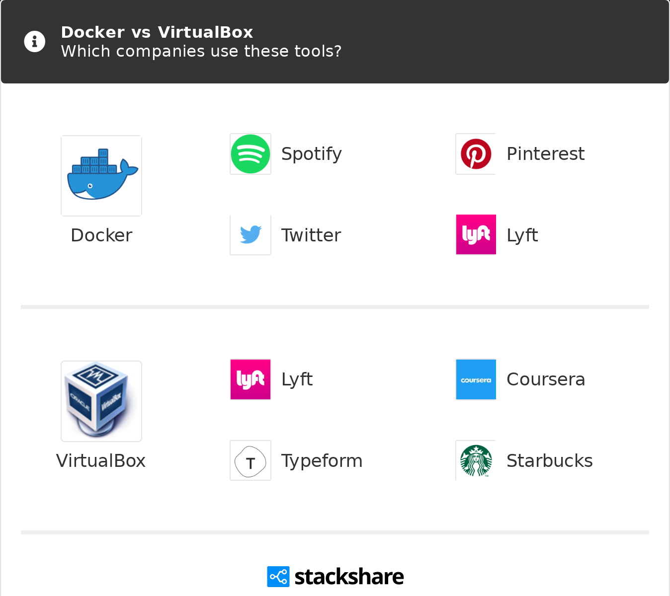 Docker vs VirtualBox | What are the differences?