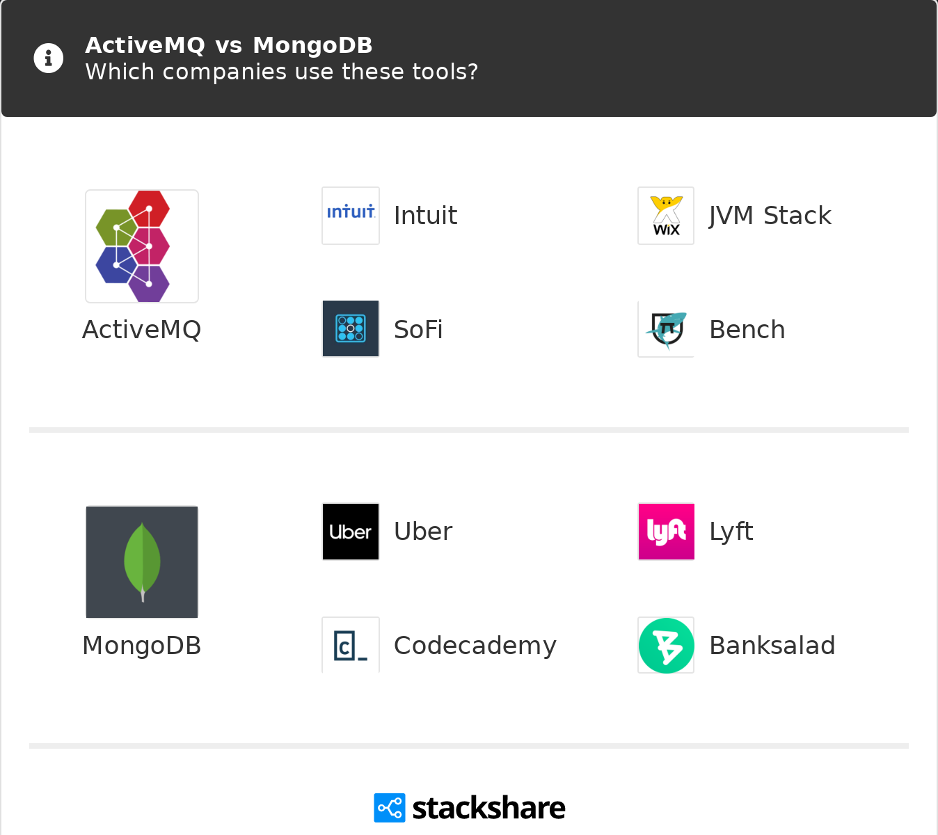 ActiveMQ vs MongoDB   What are the differences?