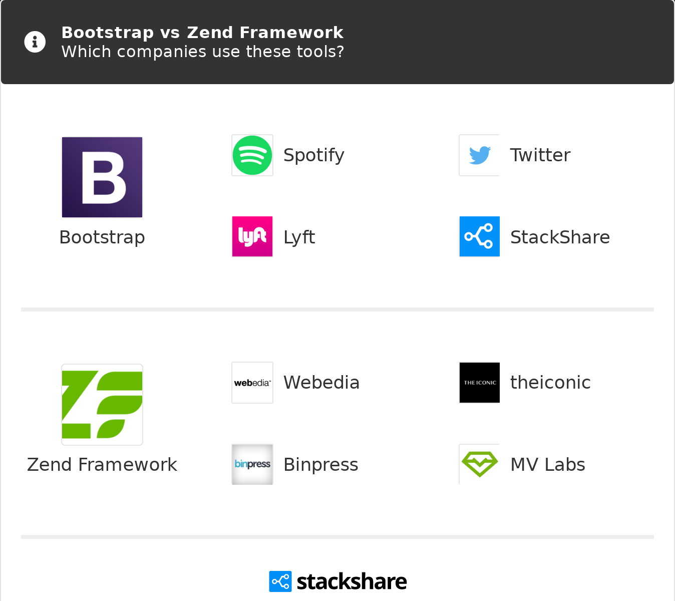 Bootstrap vs Zend Framework | What are the differences?