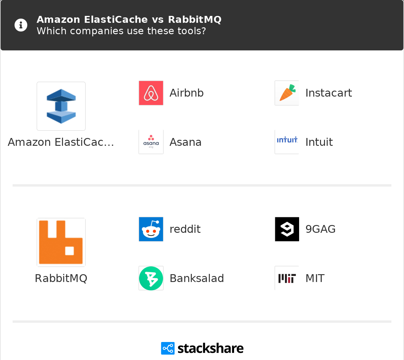 Amazon ElastiCache vs RabbitMQ | What are the differences?