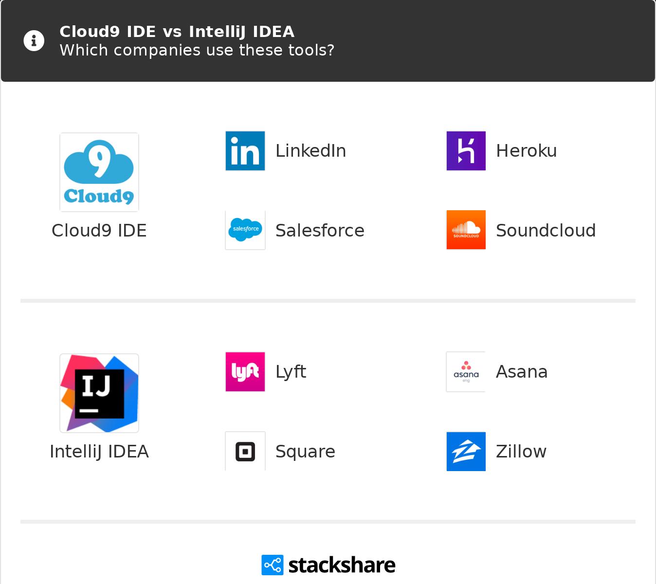 Cloud9 IDE vs IntelliJ IDEA | What are the differences?